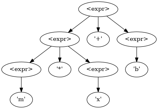 Expected AST using PEMDAS order of operations